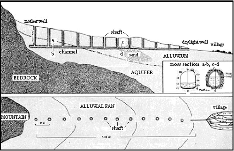 Fig. 01a-Qanat Scheme