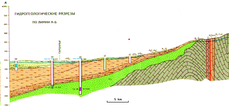 Fig. 03-TAM Hydrogeological Profile